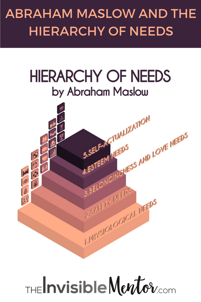Abraham Maslow, hierarchy of needs, maslow hierarchy of needs