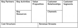 Business Generation Model Canvas