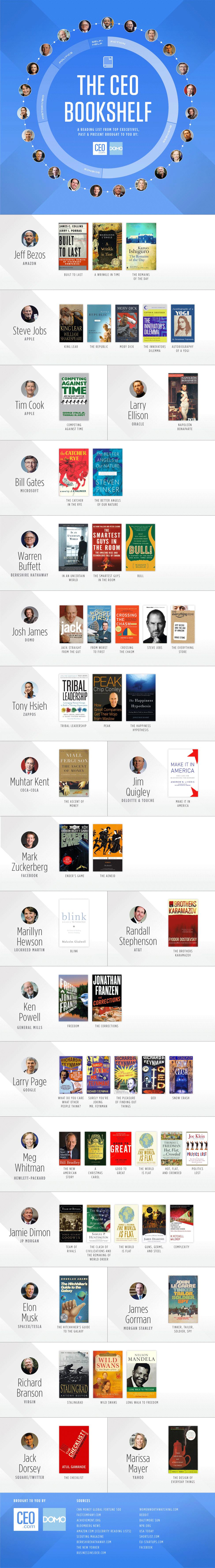 CEO Favorite Books