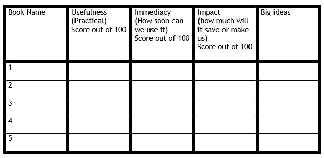 Taking Notes - Monthly Big Ideas Scorecard
